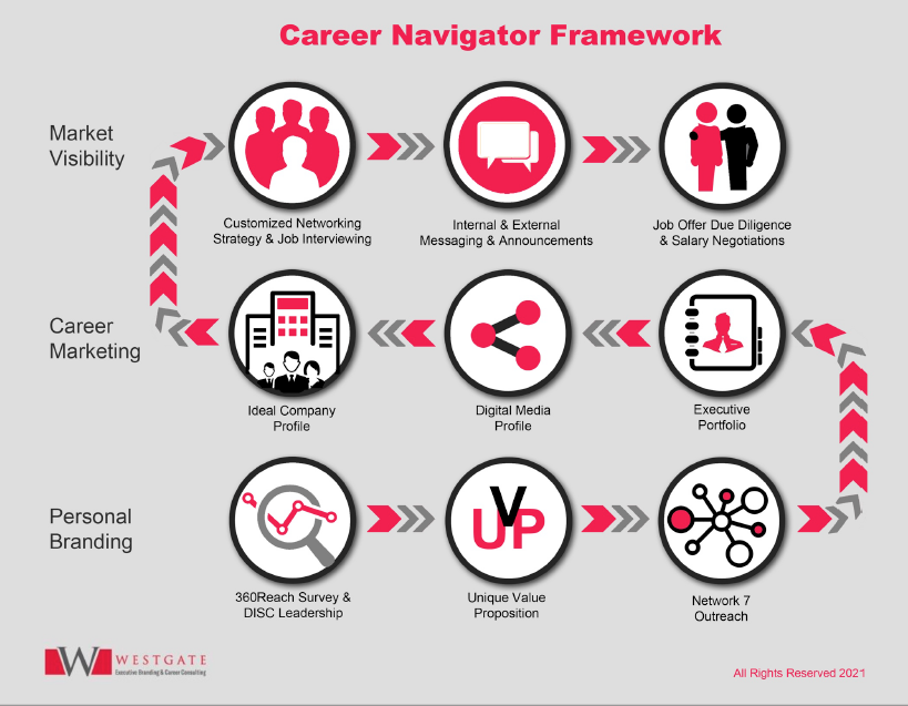Westgate Career Navigator Roadmap