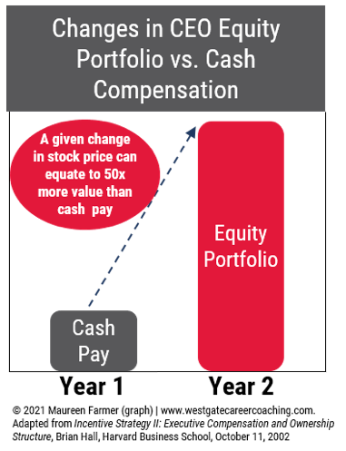 Changes in CEO Equity