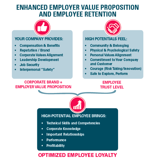 Westgate and Employee Retention