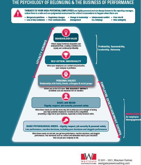 Westgate model for employee engagement